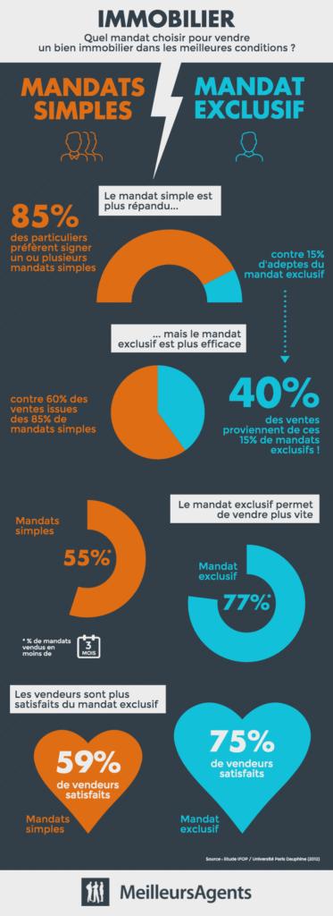 infographie-mandat-exclusif