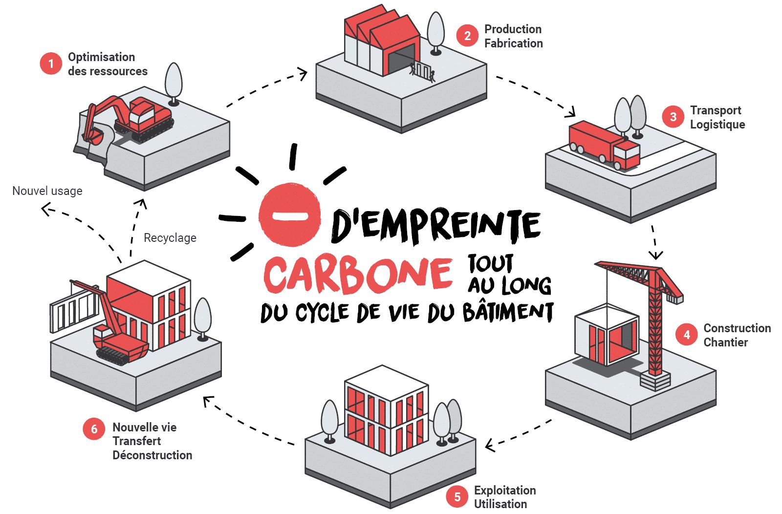 RE2020-empreinte-carbone